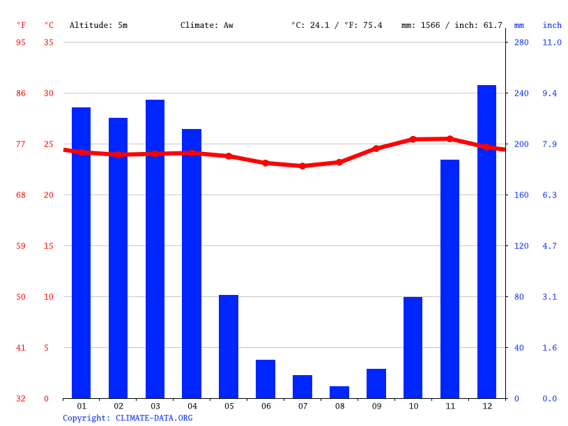 Climate graph // Weather by Month, Dili