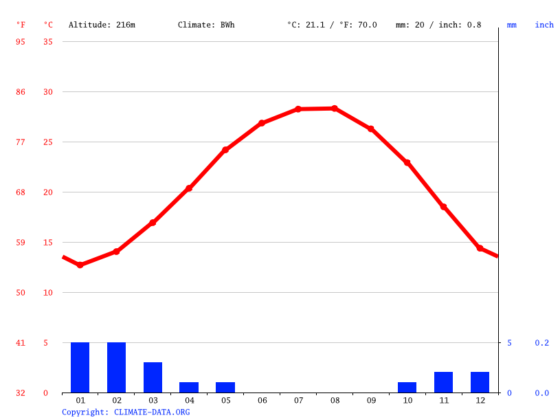 Climate graph // Weather by Month, Badr City