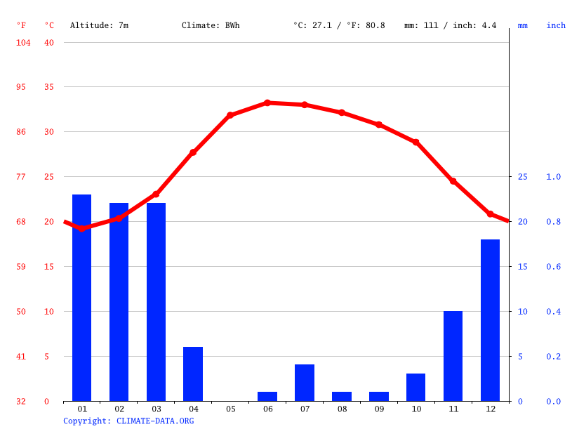 Climate graph // Weather by Month, Fujairah