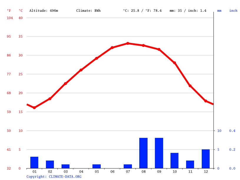 Climate graph // Weather by Month, Chinguetti