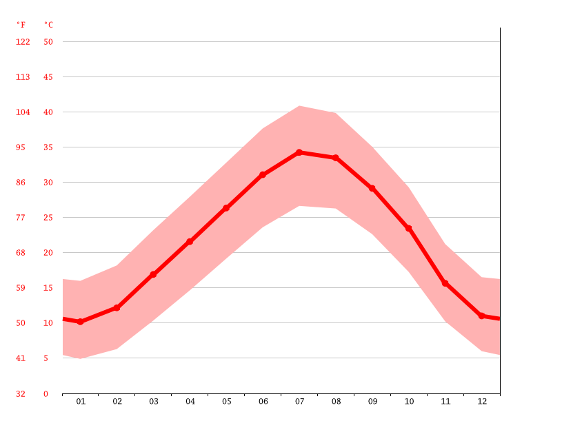 Temperature graph, Touggourt