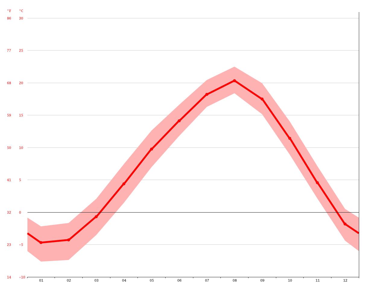気候:苫小牧市-気候グラフ、気温グラフ、雨温図 - Climate-Data.org