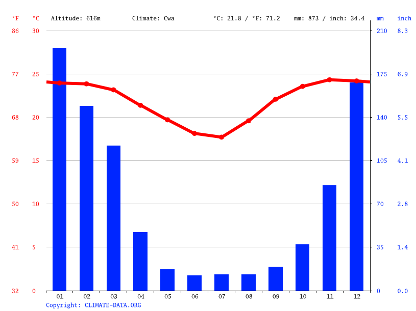 Climate graph // Weather by Month, Gondola