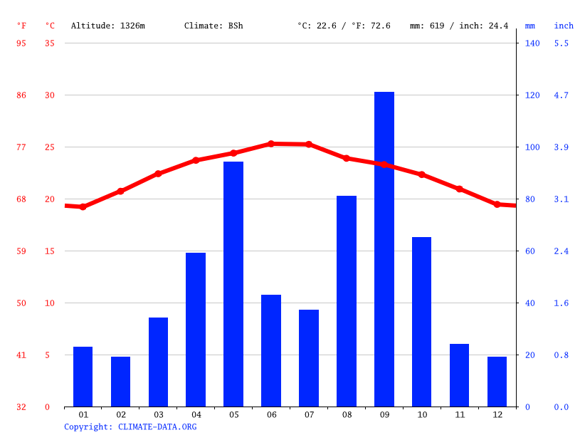 Climate graph // Weather by Month, Ta'izz