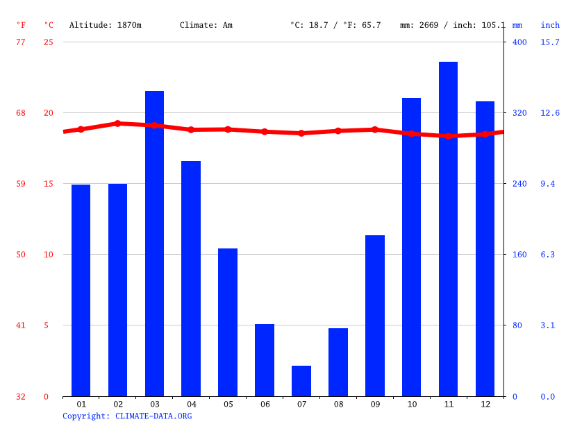 Climate graph // Weather by Month, Bunyoni