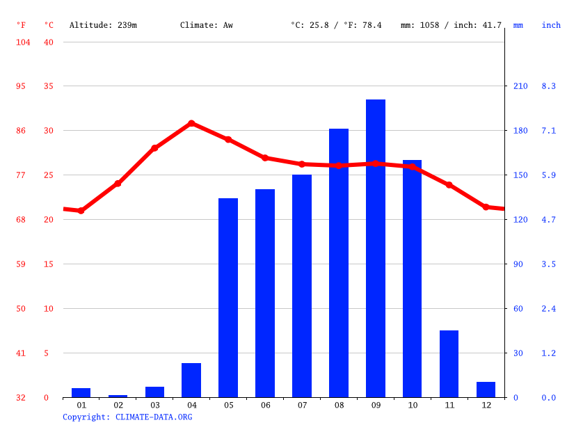 Climate graph // Weather by Month, Meiktila
