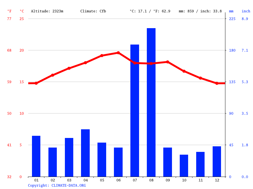 Climate graph // Weather by Month, Asmara