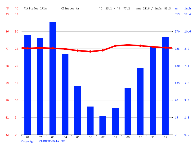 Climate graph // Weather by Month, Tarauacá