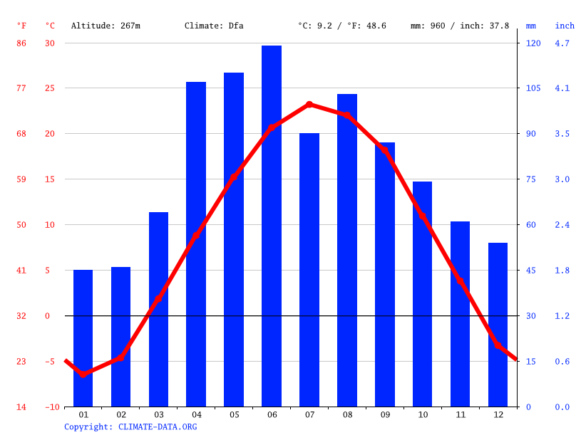 Climate graph // Weather by Month, New Glarus