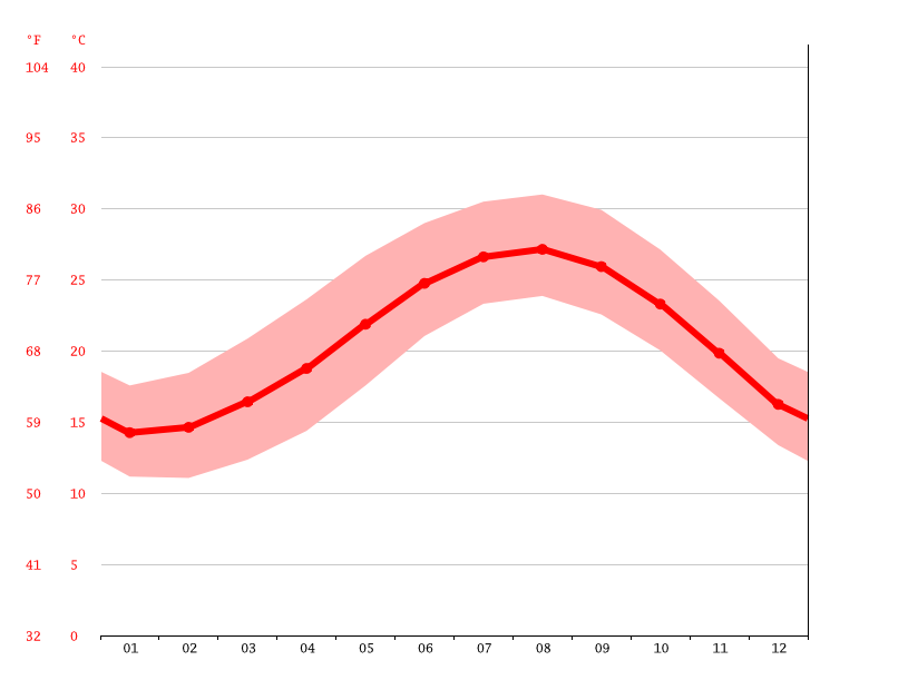 Temperature graph, Abu Qir