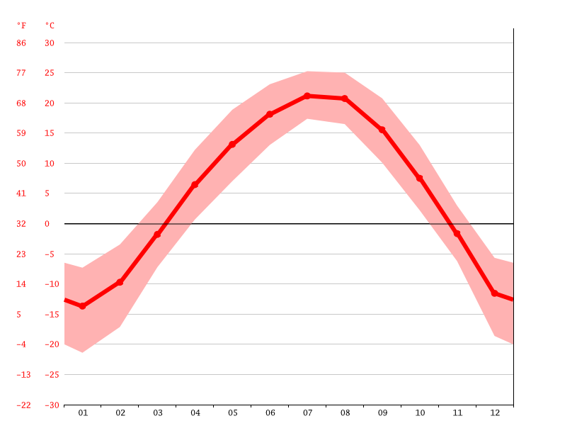 Temperature graph, Kanggye