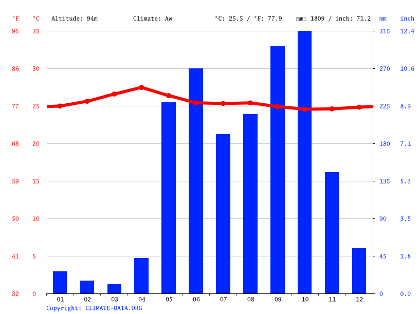 Climate graph // Weather by Month, Cañas