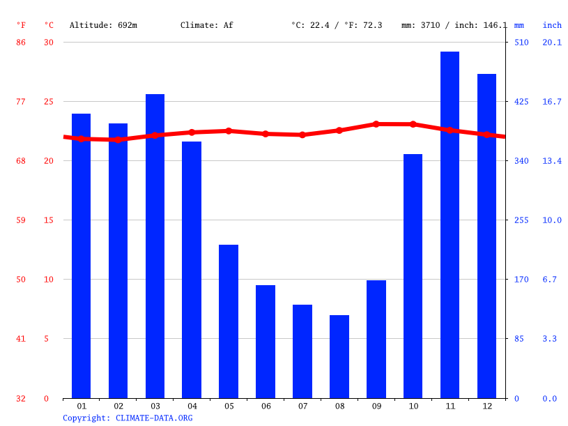 Climate graph // Weather by Month, Bandung