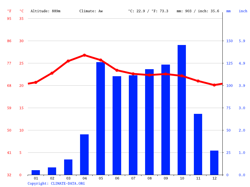 Climate graph // Weather by Month, Kalkere