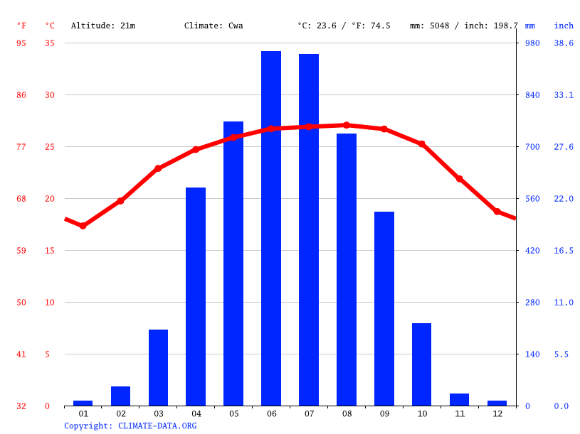 Climograph // Weather by Month, Sylhet