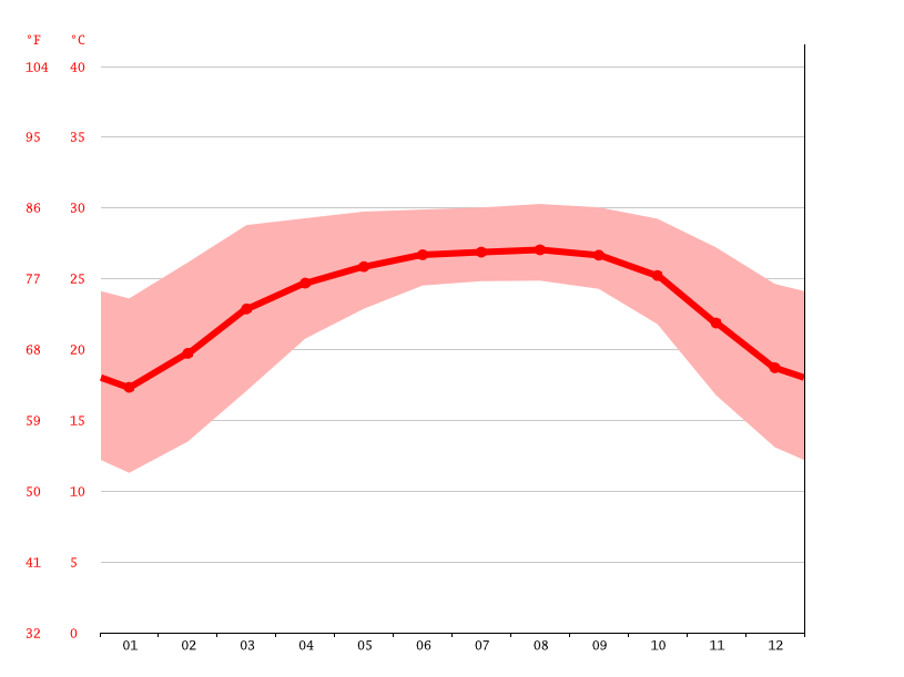 Temperature graph, Sylhet