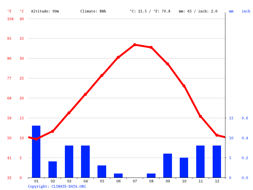 Climate graph // Weather by Month, Mih Ouensa