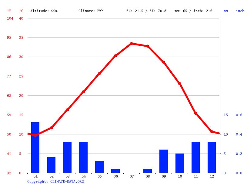 Climate graph, Mih Ouensa
