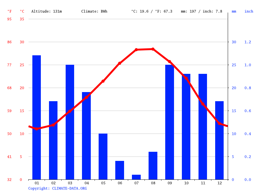 Climate graph // Weather by Month, Bouledhieb