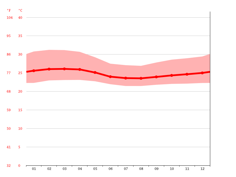 Temperature graph, Adébem-Kagbéri