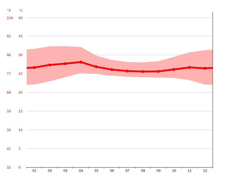 Temperature graph, Mergui