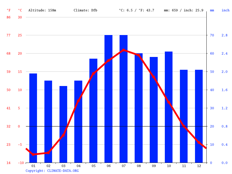 Climate graph // Weather by Month, Pervomayskiy