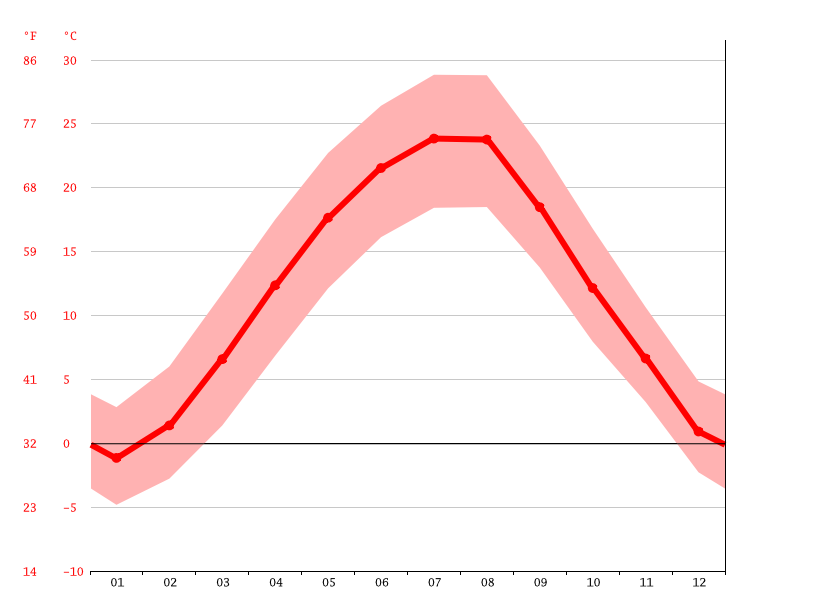 Temperature graph, Cireașov