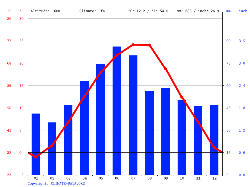 Climate graph // Weather by Month, Milcovu din Vale