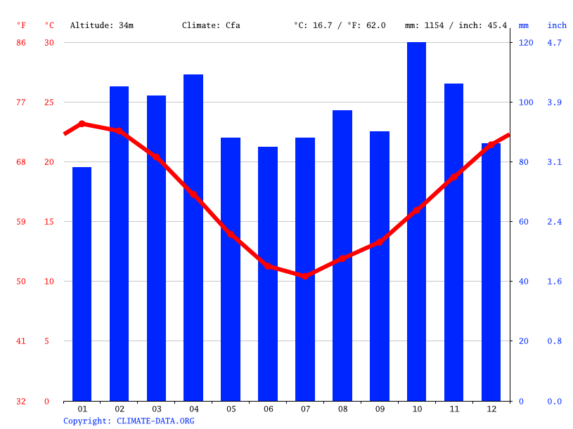 Climate graph // Weather by Month, Estanque de Pando
