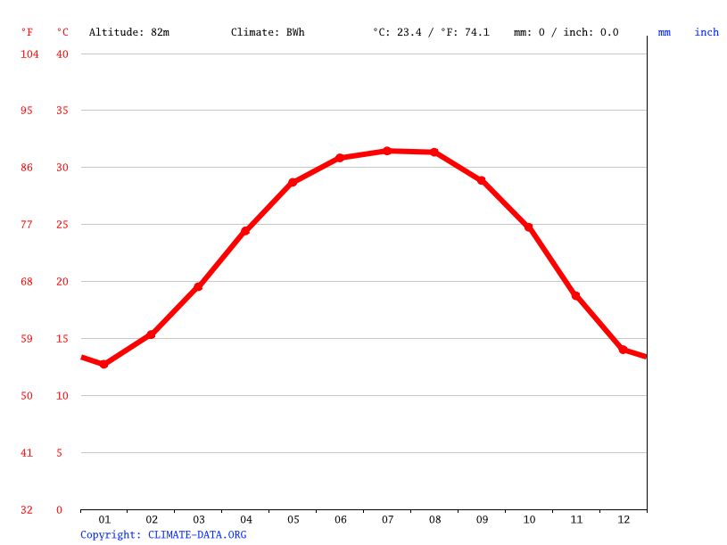 Climate graph // Weather by Month, Kharga Oasis