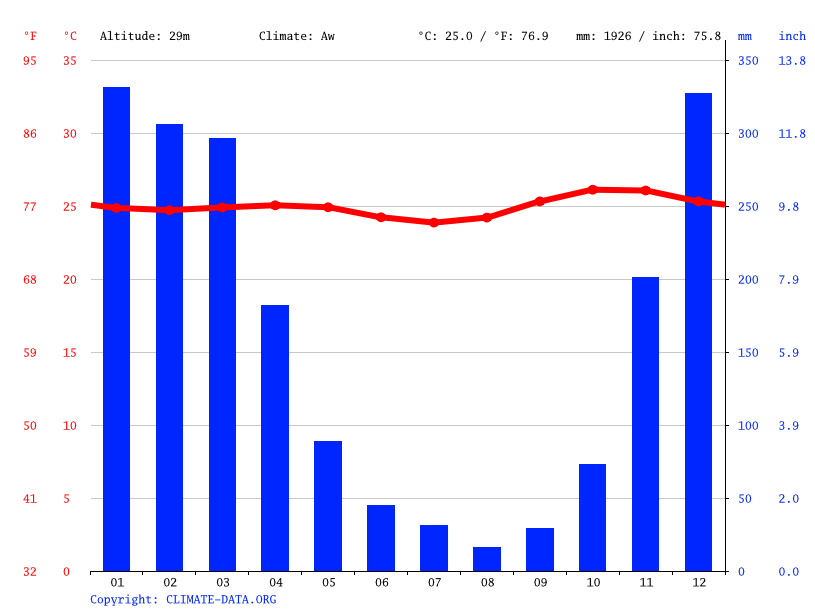 Climate graph // Weather by Month, Ende