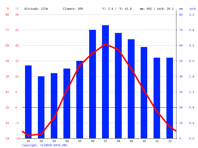 Climate graph // Weather by Month, Pochinki