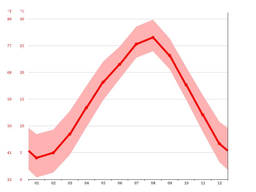 climograma tokio diagrama de temperatura tokio