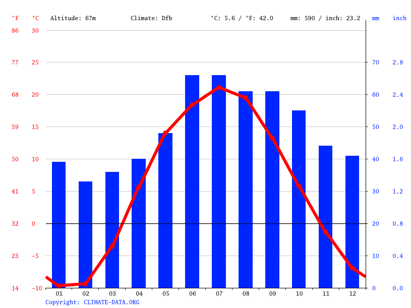 Climate graph // Weather by Month, Novoul'yanovsk