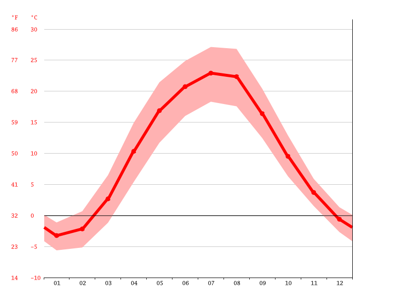 Temperature graph, Kremenchuk