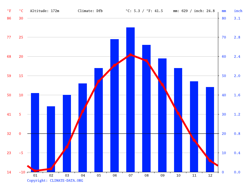 Climate graph // Weather by Month, Barysh