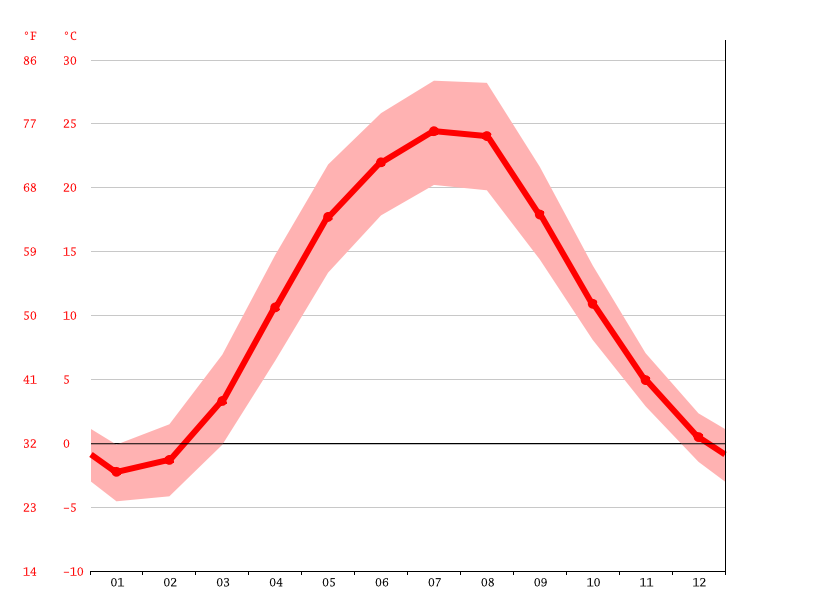average temperature, Nikopol