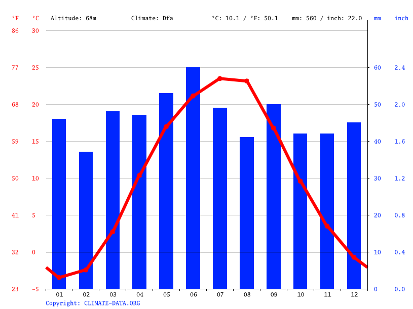 Climate graph // Weather by Month, Pavlohrad