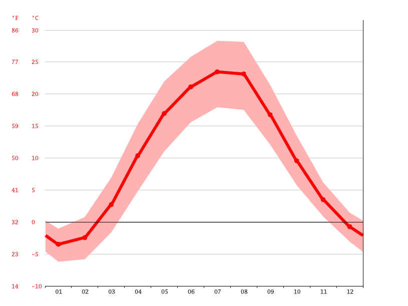 Temperature graph, Pavlohrad