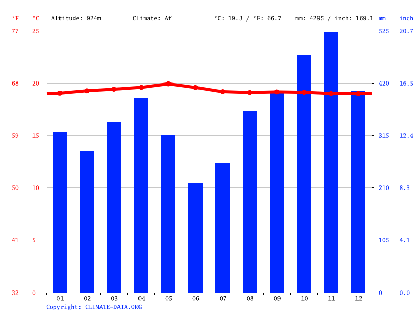 Climate graph // Weather by Month, Bukittinggi