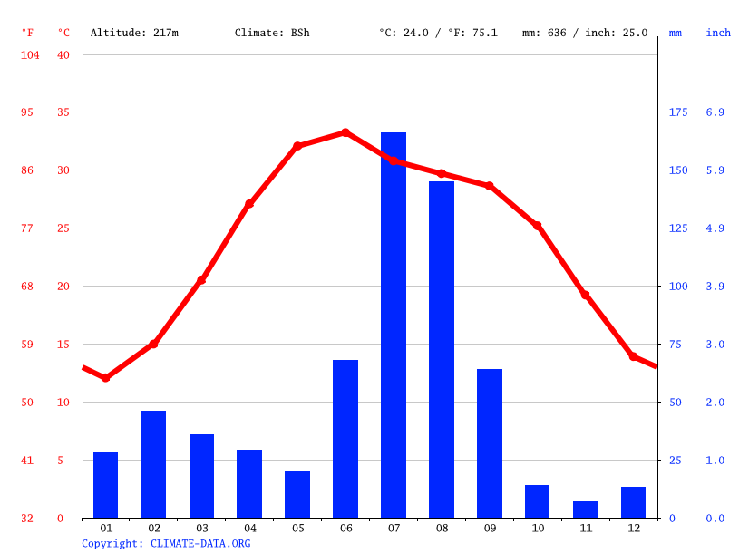 Climate graph // Weather by Month, Lahore