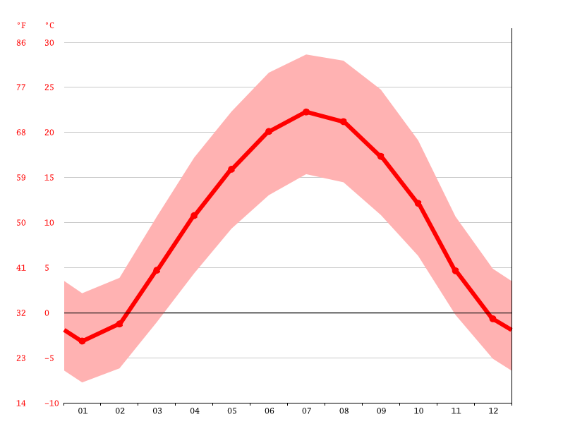 Temperature graph, Quchan