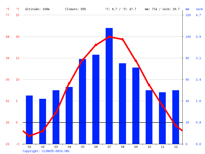 Climate graph // Weather by Month, Kivertsi