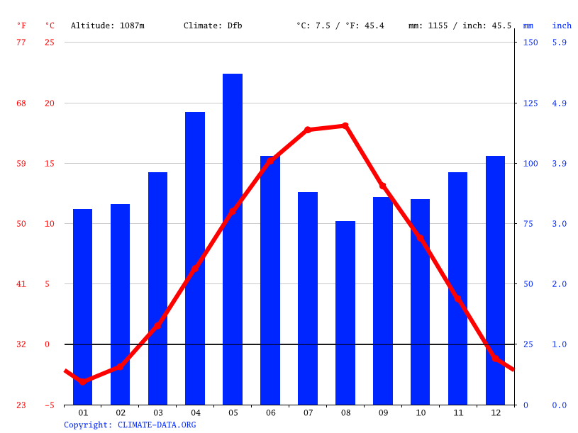 Climate graph // Weather by Month, Bellobrad