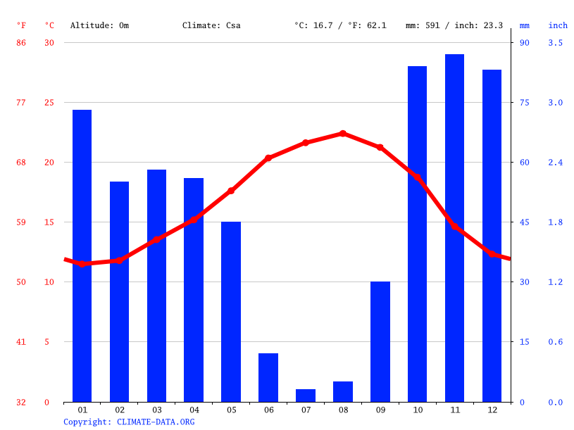 Climate graph // Weather by Month, Lisbon