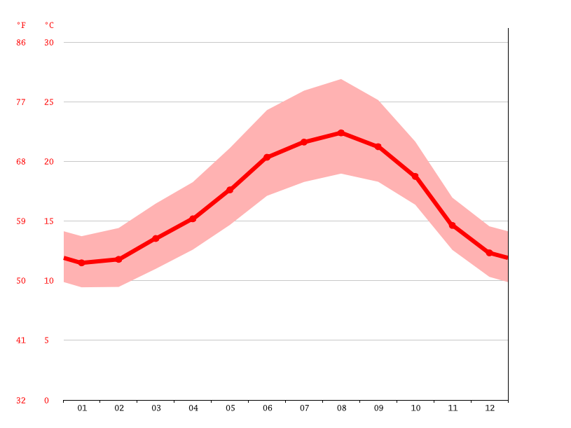 Temperature graph, Lisbon