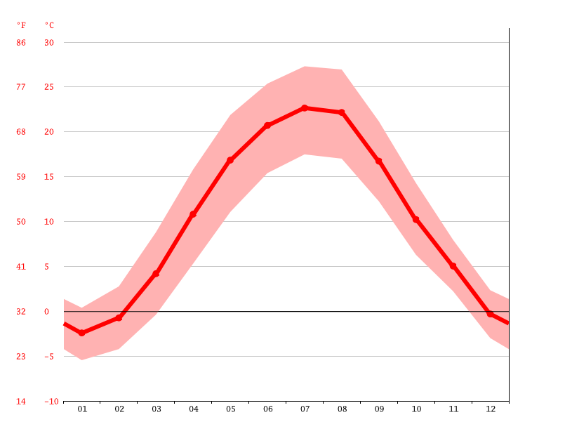 Temperature graph, Bălți