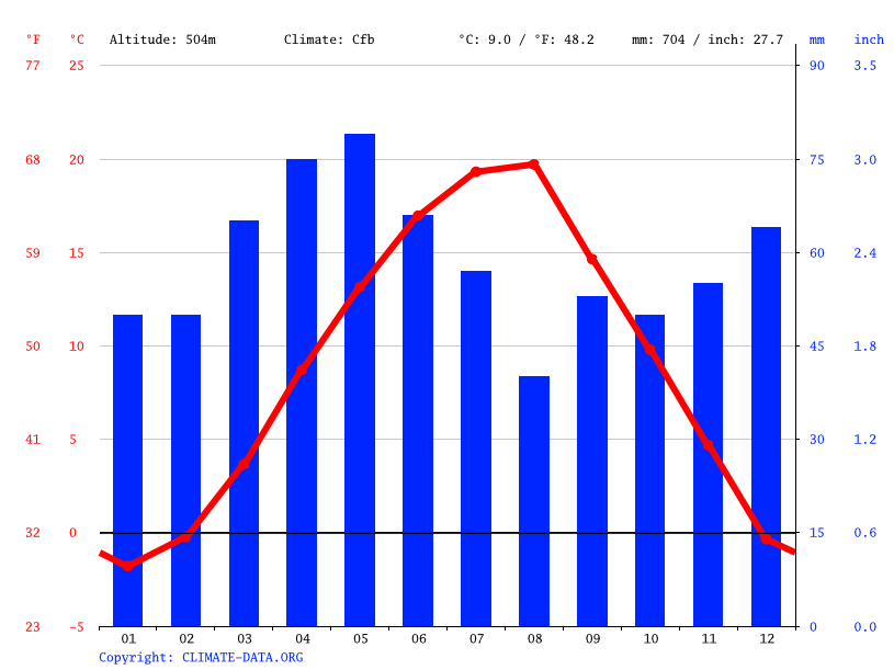 Climate graph // Weather by Month, Leposaviq