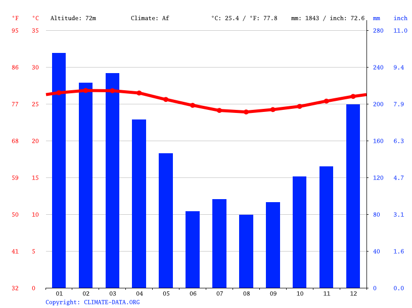 Climate graph // Weather by Month, Mutalau