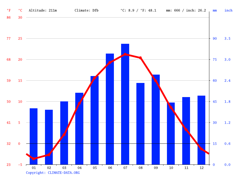 Climate graph // Weather by Month, Fastiv